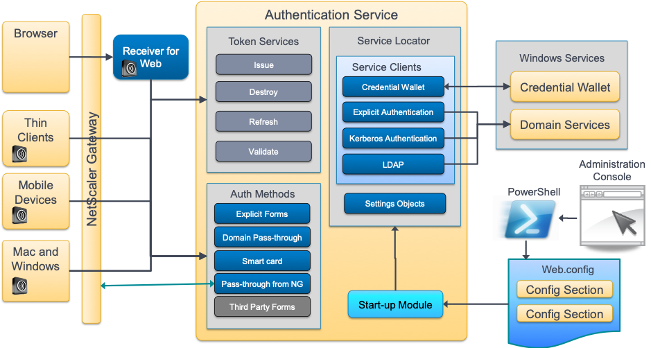 Citrix StoreFront 1811 Authentication SDK